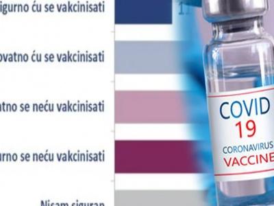 Čak 39 posto građana BiH ne želi se vakcinisati protiv koronavirusa