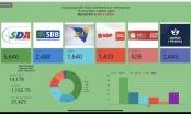SDA u Brčkom ostvarila historijsku pobjedu, velika iznenađenja i kod drugih stranaka